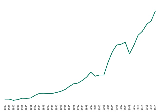 Revenue_since_1980